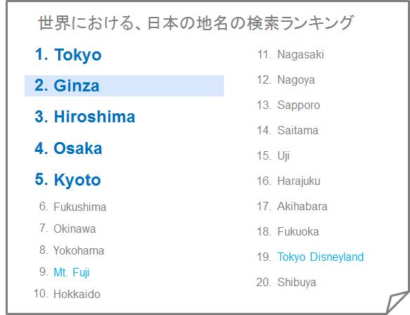 日本検索地名ランキング