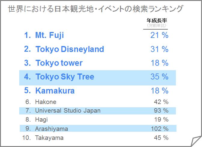日本の観光地検索ランキング